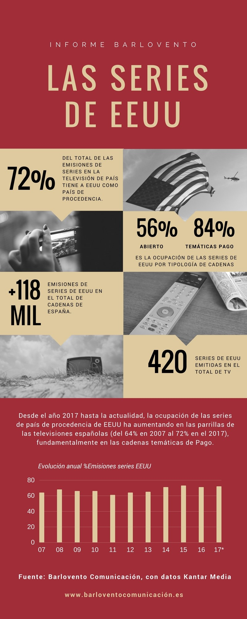 infografia series usa