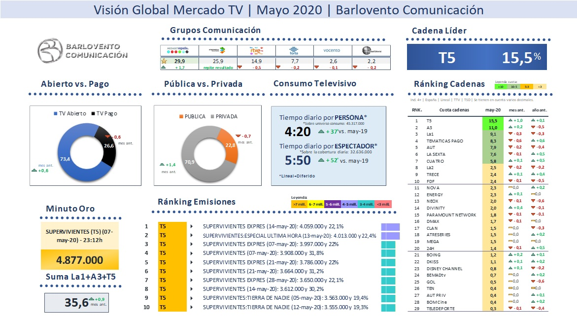 Dashboard Audiencias TV_Mayo2020_Barlovento Comunicación